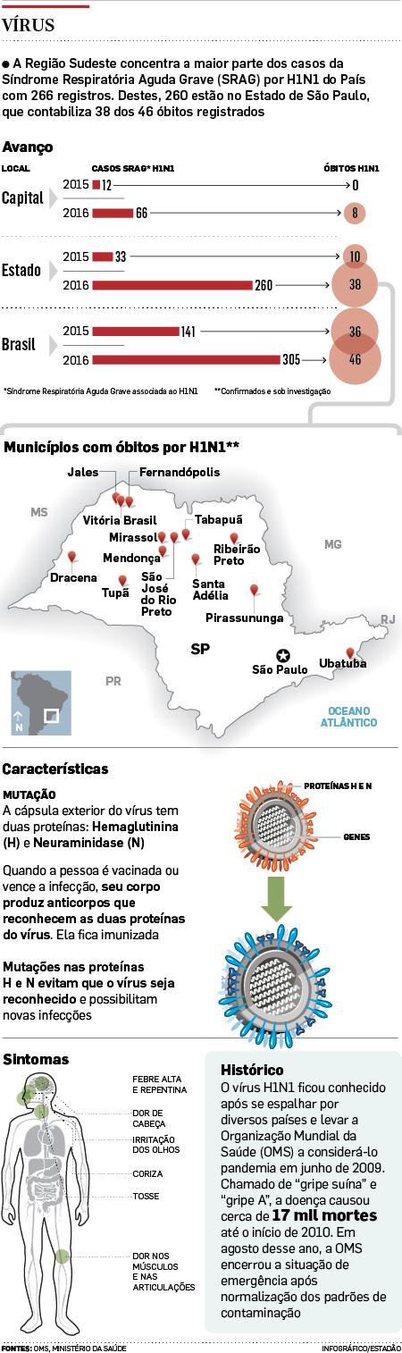 novos_casos_gripe_h1n1_